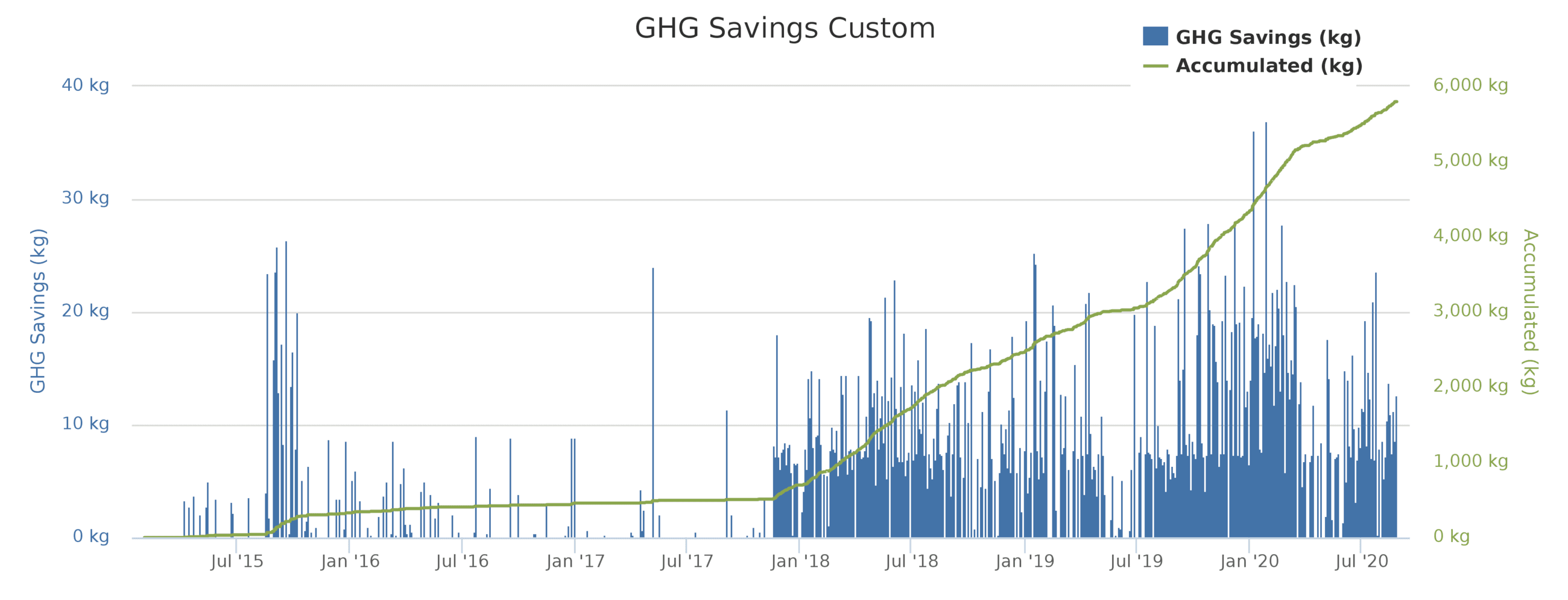 GHG Savings chart for lifetime